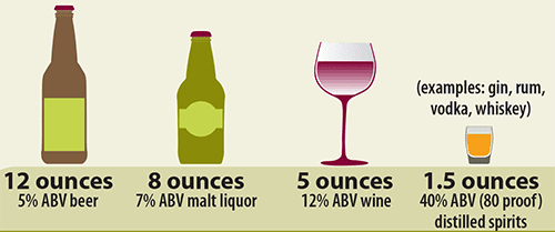 One Drink Measurements